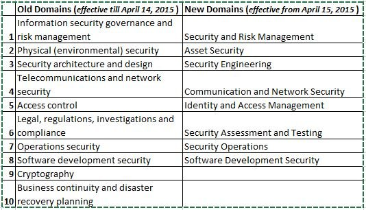 old-new cissp domains